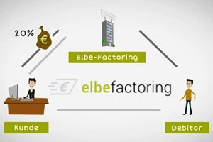 Factoring Erklärvideo